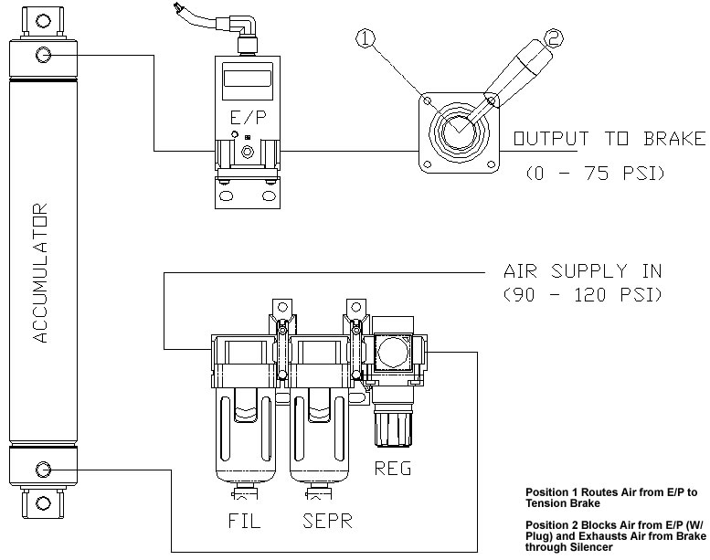 Air Prep Panel Applications
