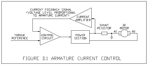 Motor Control Basics Drive Operating Modes Torque