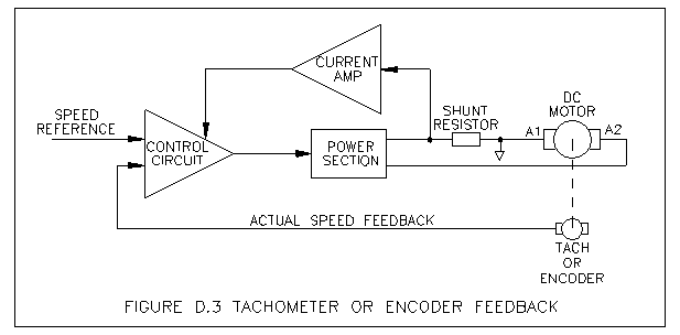 Motor Control Basics | Operating Modes, Torque Control