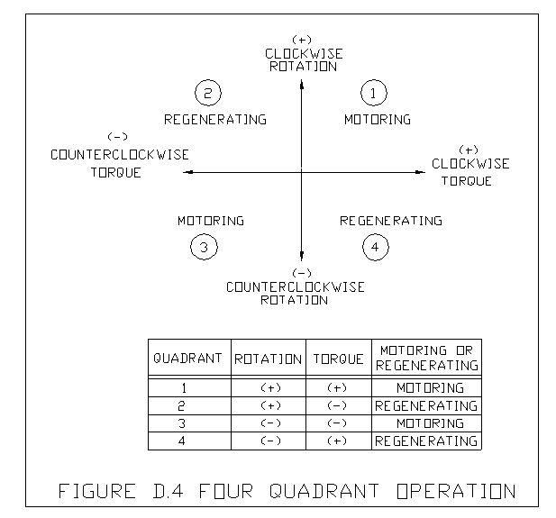 "This is called ""four quadrant"" operation. Non-regenerative drives provide only ""single quadrant"" operation although the addition of reversing contactors ..."