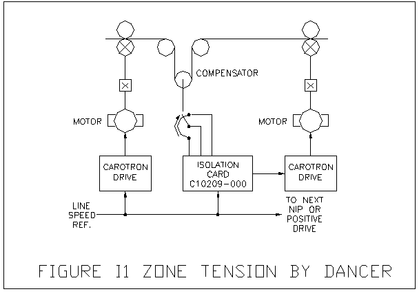 Zone Tension Control