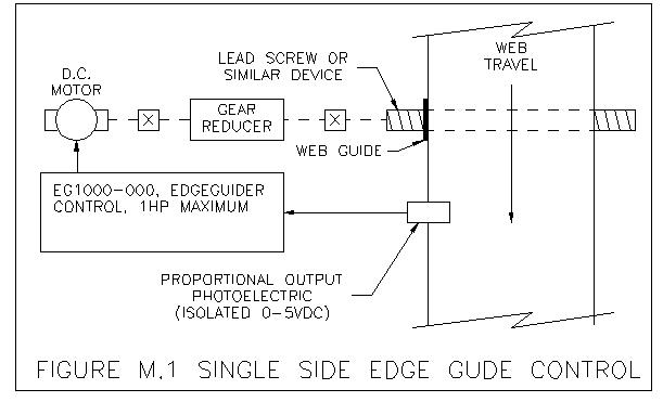 Centerline guiding narrow webs with a single edge detector.